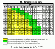 tabel_co2_ph_kh_co2.jpg