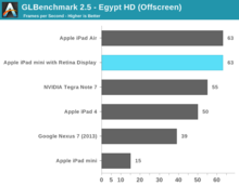 ipad_mini_retina_vs_ipad_air_benchmark_7.png